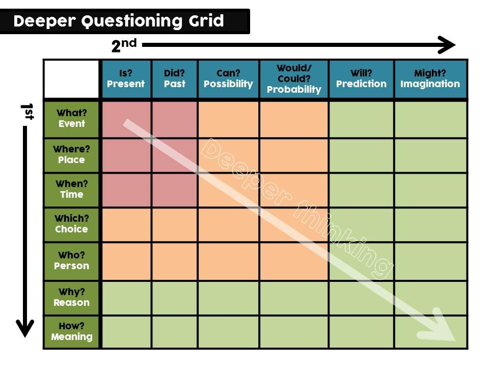 Deep Q Grid